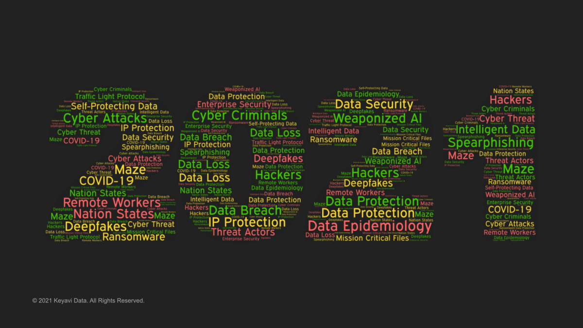 2021 Cybersecurity Wordcloud